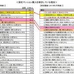 マンション購入検討理由は「資産性」が初のトップ;MAJOR7調査レポート